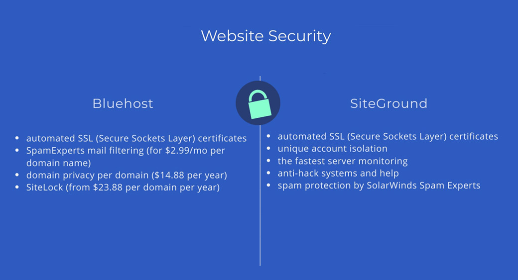 website security and hosting