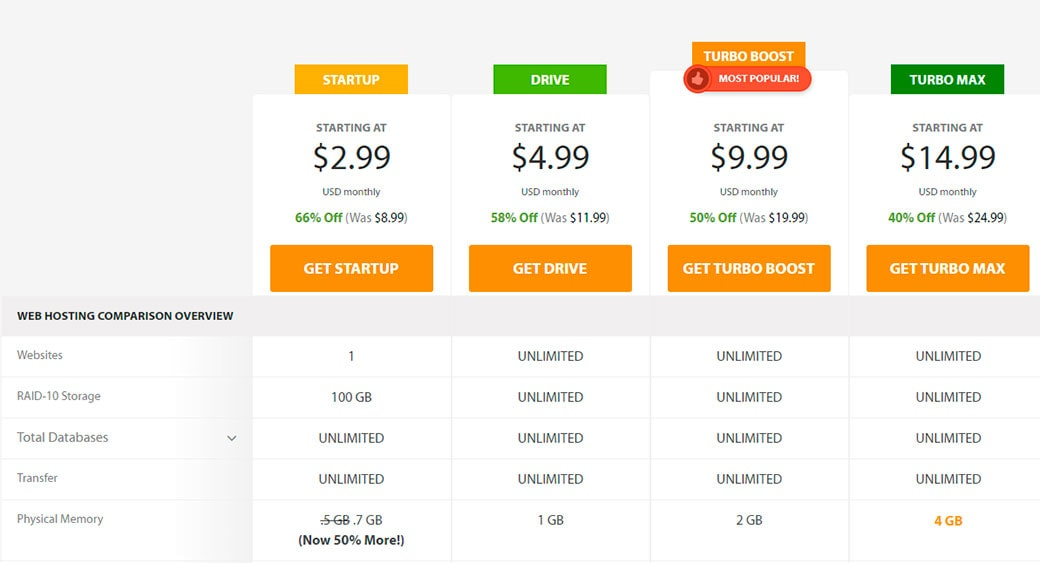 A2 hosting pricing