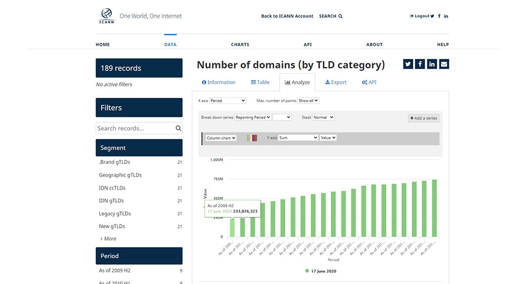 number of TLDs in 2009