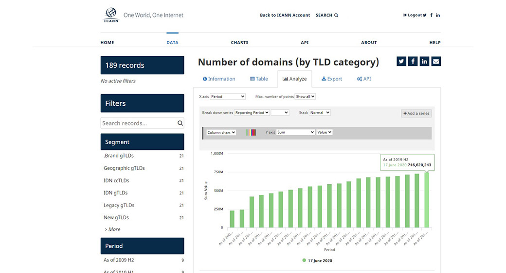 number of TLDs in 2019