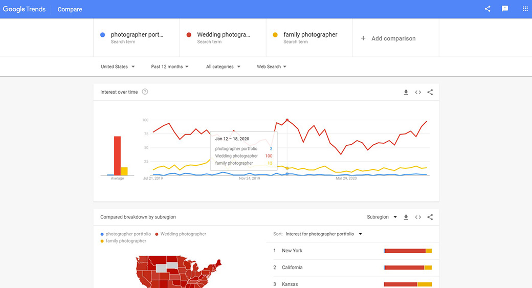 popular keywords and the cost to buy a domain name