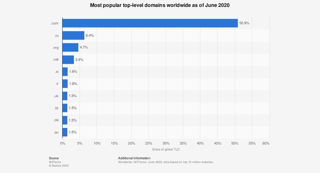 popular website extensions