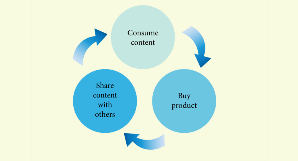 content in online shopping and SEO