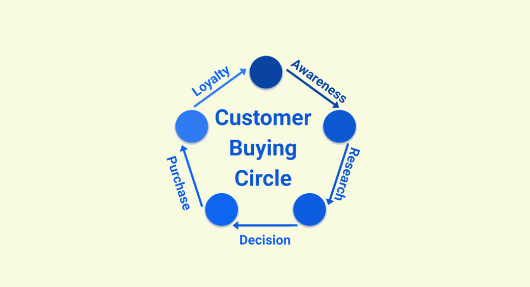 customer buying circle in online shopping and SEO