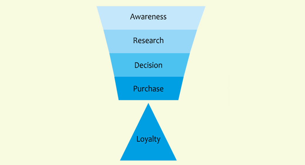 loyalty in online shopping and SEO