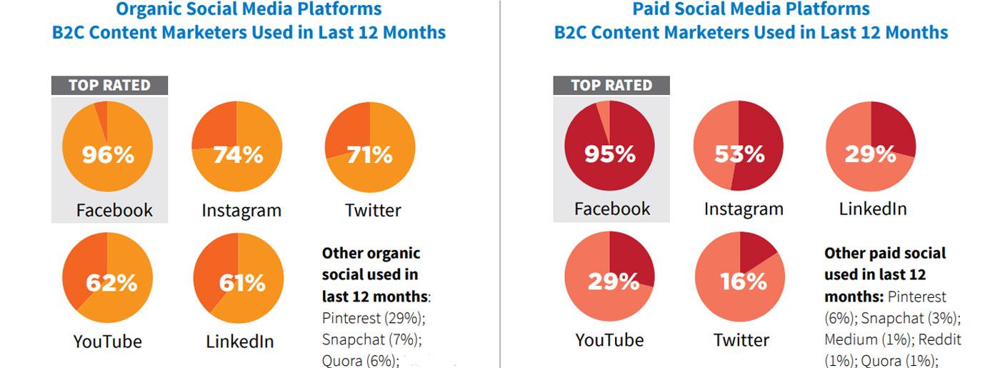Social Media Website Promotion