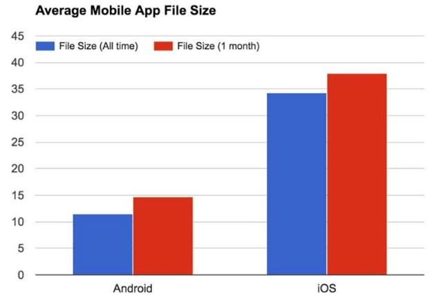 Mobile app file size